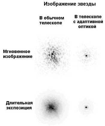 СИЛЬНО УВЕЛИЧЕННОЕ ИЗОБРАЖЕНИЕ ЗВЕЗДЫ, даваемое телескопом без системы адаптивной оптики и с использованием этой системы.