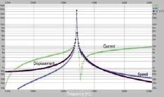 Рисунок 2.15: Ток, перемещение и скорость актуатора в зависимости от частоты: эффект резонанса можно увидеть по скорости и току Актуатора