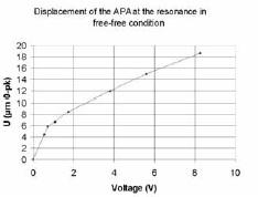 Рисунок 2.16: Отношение между смещением и напряжением APA60S при резонансе