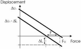 Рисунок 2.12: Смещение позиции и нагрузочная характеристика актуатора при постоянной нагрузке