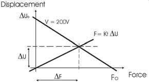 Рисунок 2.13: Нагрузочная характеристика под воздействием пружины с жесткостью Kt.